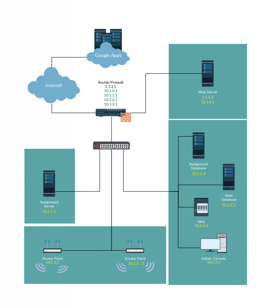 Network Diagram Templates & Network Diagram Examples at Creately