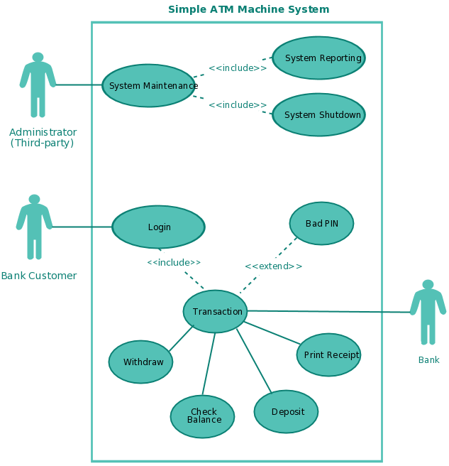 Use case templates to instantly create use case diagrams online use case diagram templates for an atm system ccuart Gallery