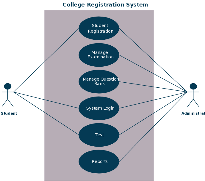 Use case templates to instantly create use case diagrams online use case for a college enrollment system click on image to modify online ccuart Choice Image
