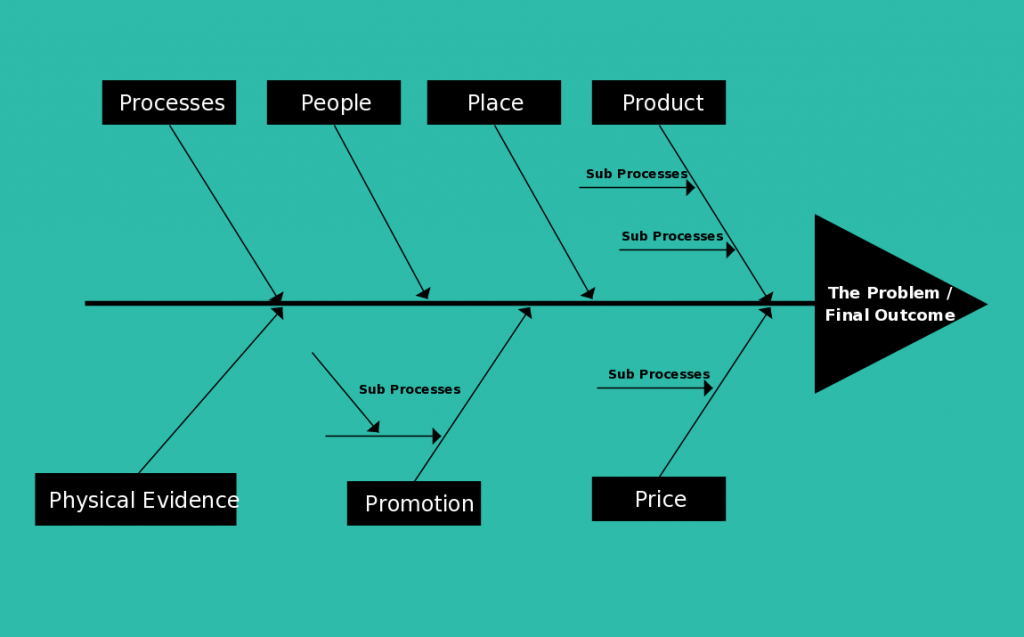 Fishbone diagram templates cause and effect ishikawa fishbone diagram template for marketing ccuart Images