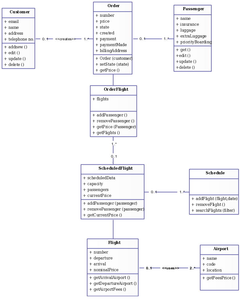 Class diagram templates to instantly create class diagrams class diagram templates for flight reservation system ccuart Image collections