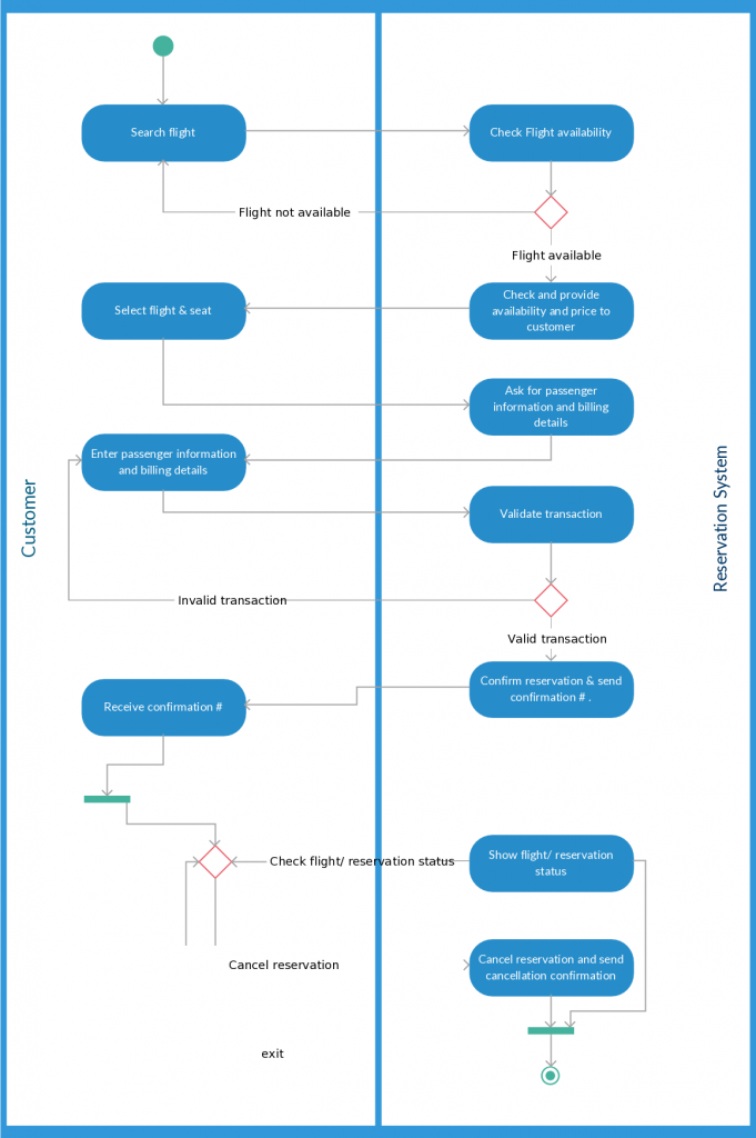 Activity diagram templates to create efficient workflows creately blog activity diagram template foran airline reservation system ccuart Choice Image