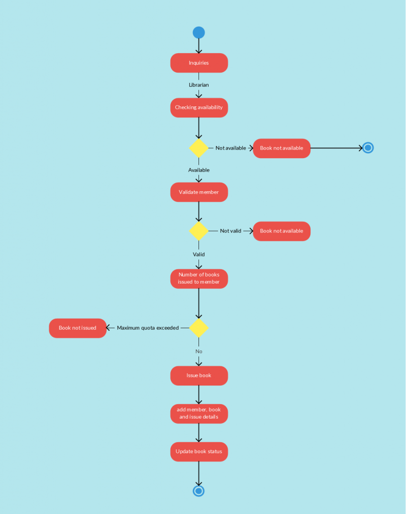 Activity Diagram Templates to Create Efficient Workflows - Creately Blog