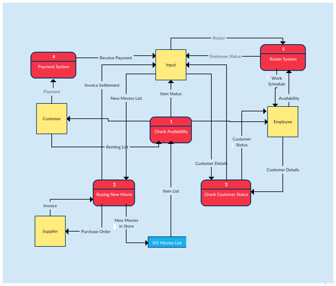 Data flow diagram templates to map data flows creately blog data flow diagram template of a video rental system ccuart Choice Image