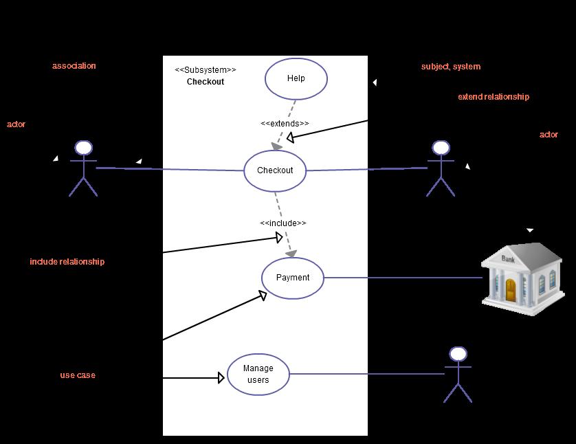 Basics of uml use case diagrams ccuart Images