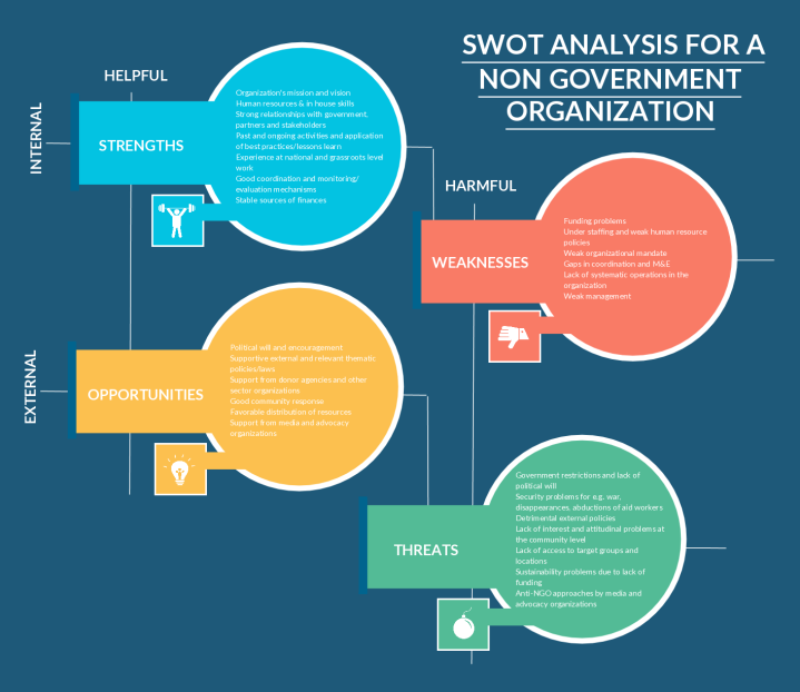 swot analysis of the build a bear workshop Final paper: build-a-bear workshop case study cassandra gonzales national university mgt 451 – production & operations management.