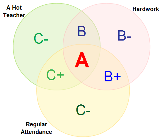 Venn diagram templates to download or modify online venn diagrams templates at creately ccuart Gallery