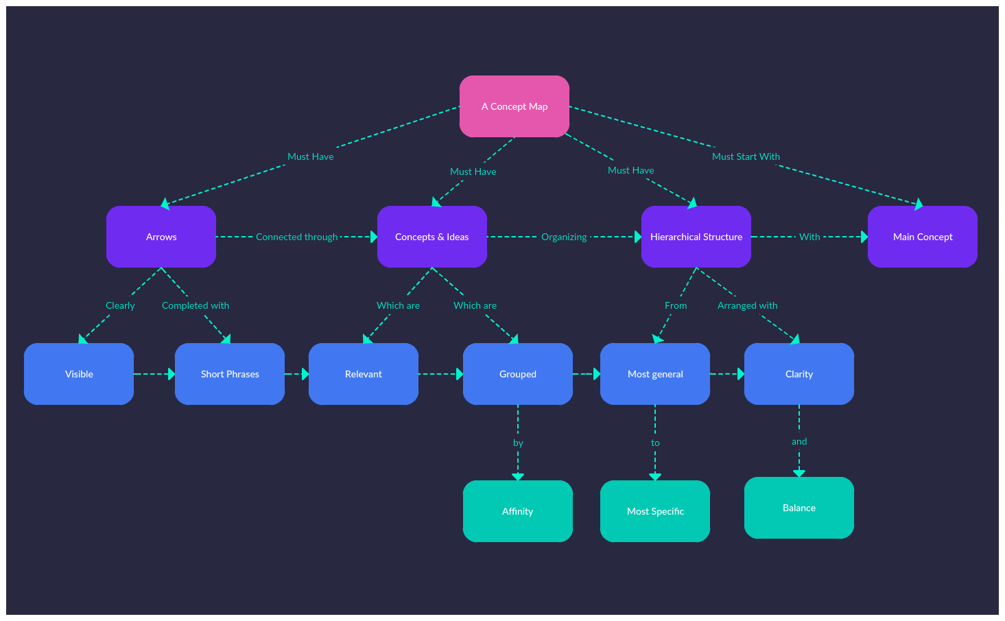complete a concept map that shows a type of mixture s Concept map is a diagram which visually presents links between some amount of main ideas or concepts you can add text signs to the connectors and change their appearance - edit type and direction of arrows, lines type, their thickness and color.